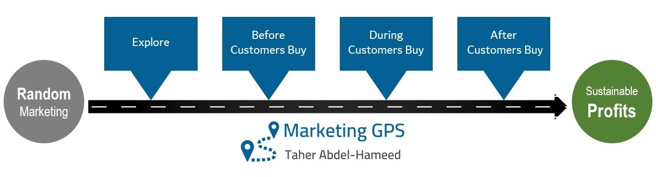Marketing GPS Overview Stages